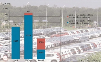 car imports from asean nations explode in january