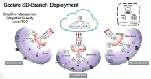 fortinet delivers industrys first secure sd branch solution to extend security to the wan and access edge