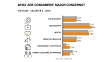vietnams consumer confidence remains stable in q2 nielsen