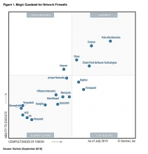 gartner recognized fortinet a leader in the 2019 magic quadrant for network firewalls