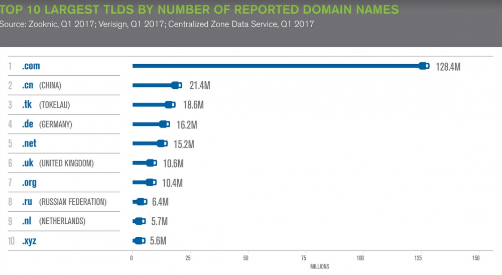 internet grows to 3306 million domain name registrations