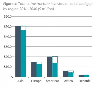 global infra investment need to reach 97 trillion by 2040