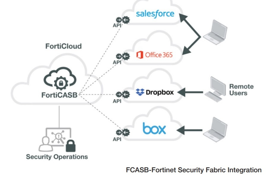 forticasb to further provide adaptive cloud security