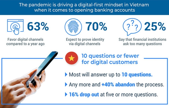 vietnamese consumers will abandon long online banking account applications