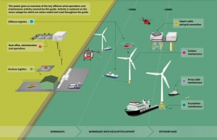 offshore wind to bring new opportunities to binh thuan province