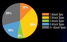 29 percent of attacks employed five or more attack types