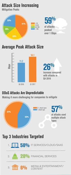 q1 2017 ddos trends report 26 percent increase in average peak attack size