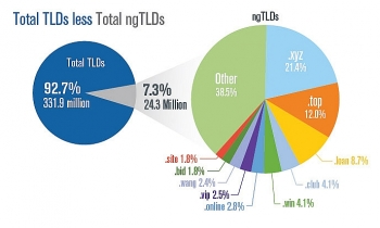 internet grows to 3319 million domain name registrations