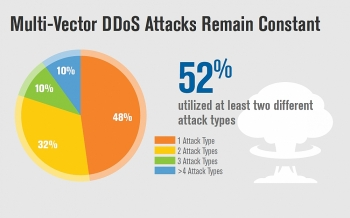 52 percent of ddos attacks employed multiple attack types