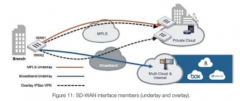 harnessing the potential of 5g with secure sd wan