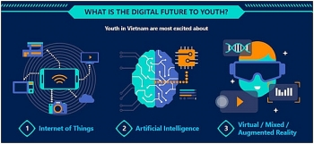 microsoft survey vietnam youth expect internet of things to have biggest impact on their future