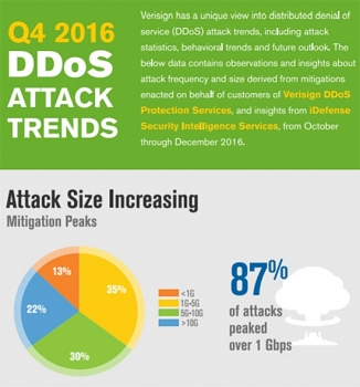 q4 2016 ddos trends report