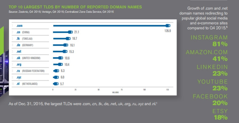 internet grows to 3293 million domain name registrations in the iv2016