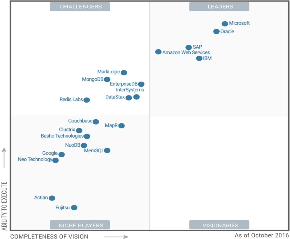 gartner positions microsoft as no1 in the magic quadrant for operational database management systems