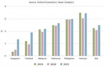 covid 19 outbreak cuts south east asias gdp growth forecast to 42 in 2020