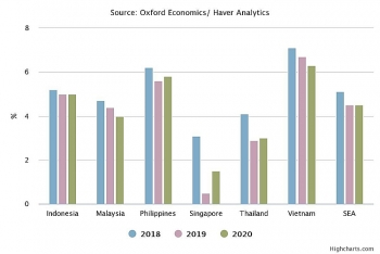 vietnam set to outperform south east asia region with 2019 gdp growth forecast at 67