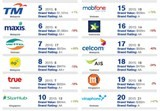 three telecoms companies listed in top 20 most valuable asean telecom brands