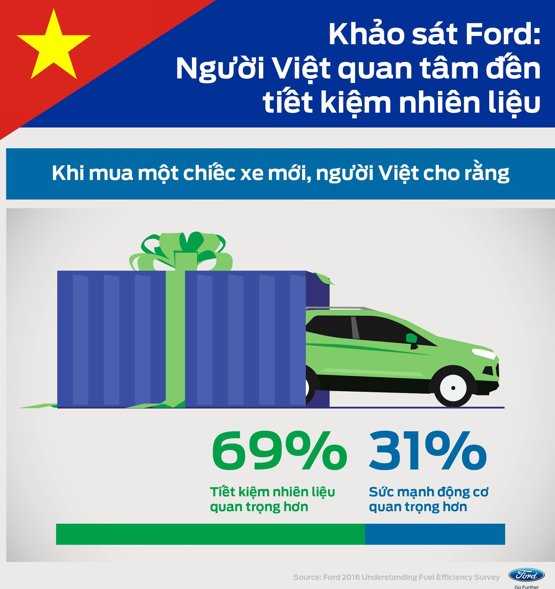 Ford Survey: The Majority of  Vietnamese consumers pick fuel efficiency over power