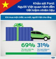 ford survey the majority of vietnamese consumers pick fuel efficiency over power