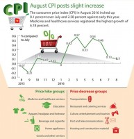 cpi in august slightly increases