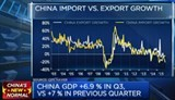 chinas q3 gdp up 69 y o y compared to forecast of 68