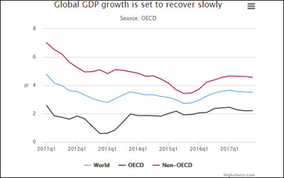 OECD lowers global economic outlook for 2016
